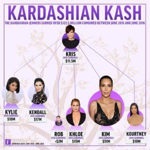 kardashianfamilytree-640px-v1